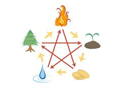 東洋占星学